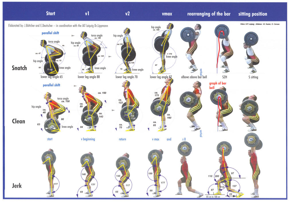 Common Olympic Weightlifting Injuries Sports Physio Gold